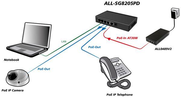 Switch ALLNET ALL-SG8205PD, unmanaged, 5-Port, Gigabit, PoE - Produktbild 7