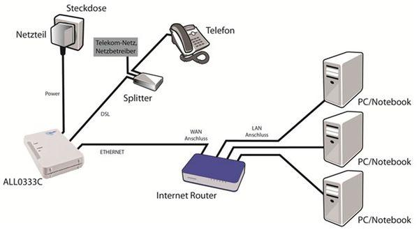 ISP Bridge Modem ALLNET ALL0333CJ, ADSL/ADSL2+ - Produktbild 3