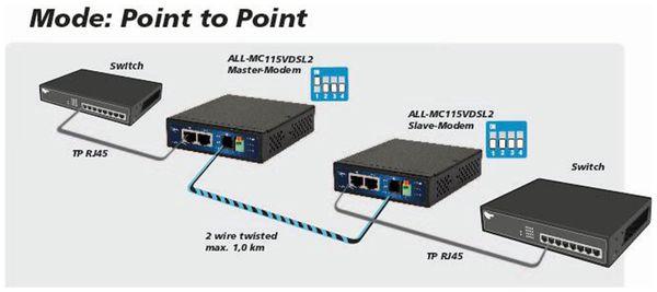 P2P-Modem ALLNET ALL-MC115VDSL2, unmanaged - Produktbild 6