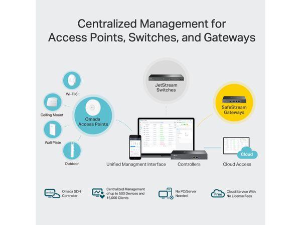 WLAN Hardware-Conroller TP-LINK OMADA OC300, 2x Gigabit-LAN - Produktbild 5
