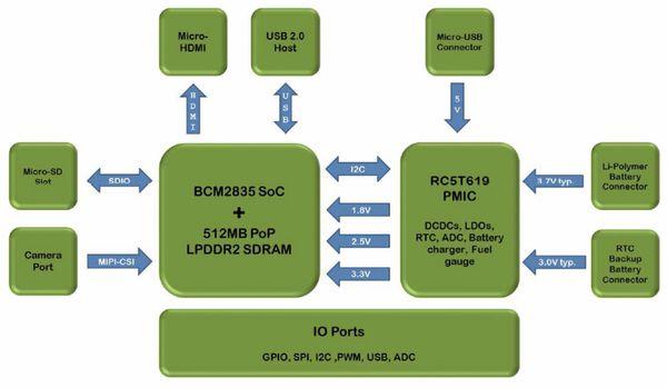 ODROID-W Einplatinen-Computer, ARM11 700 MHz, 512 MB - Produktbild 4