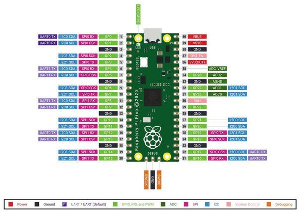 Raspberry Pi Mikrocontroller PICO - Produktbild 4