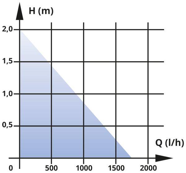 Teichpumpe EINHELL BG-SBP 50, 50 W - Produktbild 9